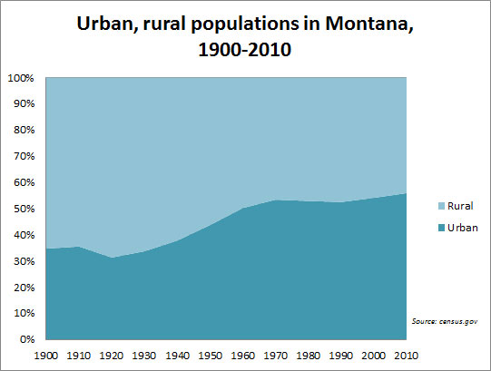 Haymakers Report: Montana's Economy, Public Lands, and Competitive ...