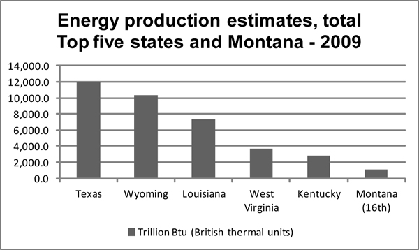 Energy Production Estimates, total top five states and Montana 2009